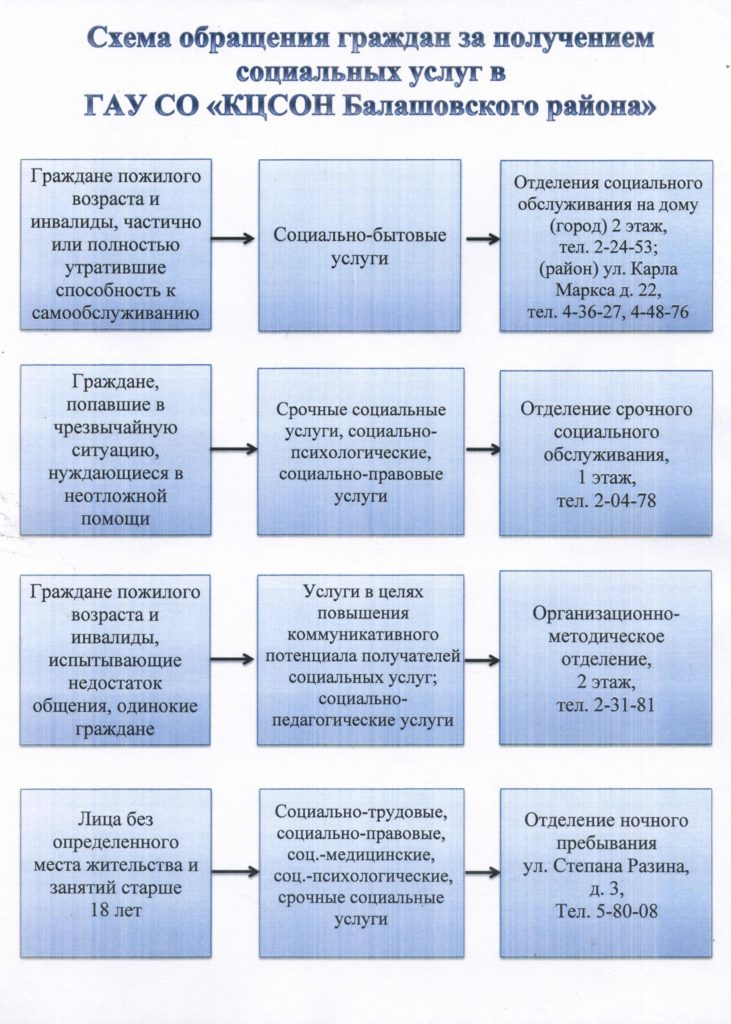 Схема обращения гражданина