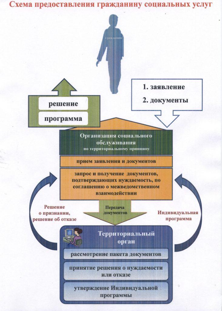 Схема предоставления соц.услуг